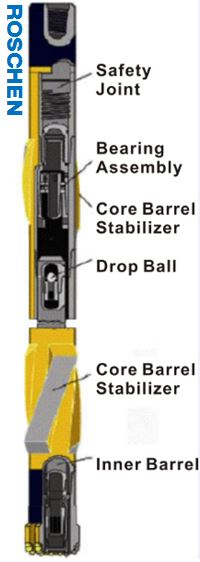 HT and HD Series oil Core Barrels